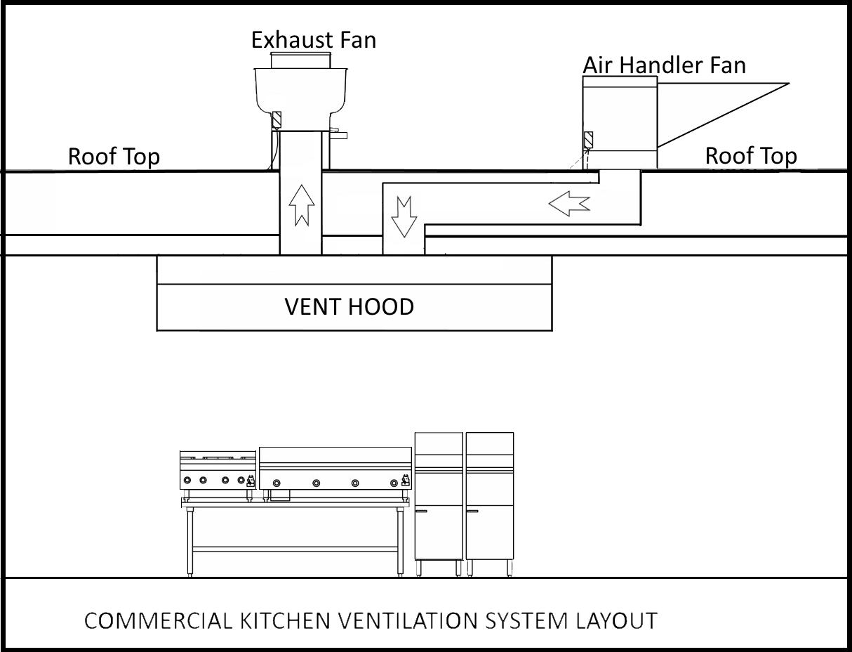 Commercial Kitchen Exhaust Hood   Commercial Exhaust Fans   Exhaust ...